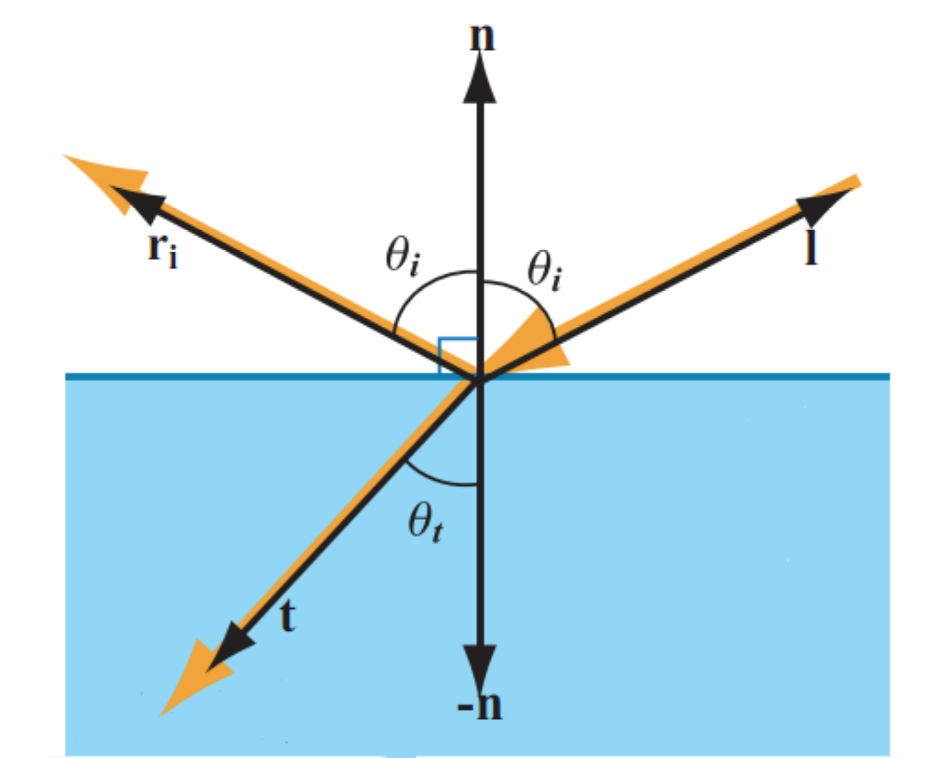 reflection and refraction vectors
